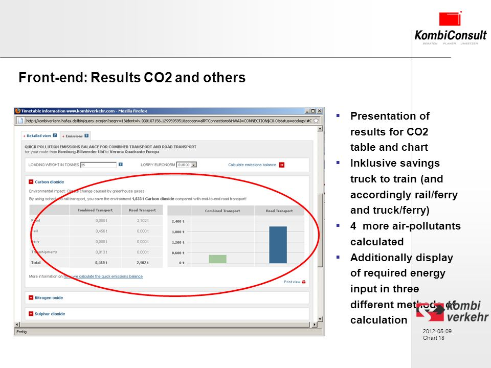 2012-05-09 Chart 18 Presentation of results for CO2 table and chart Inklusive savings truck to train (and accordingly rail/ferry and truck/ferry) 4 more air-pollutants calculated Additionally display of required energy input in three different methods of calculation Front-end: Results CO2 and others
