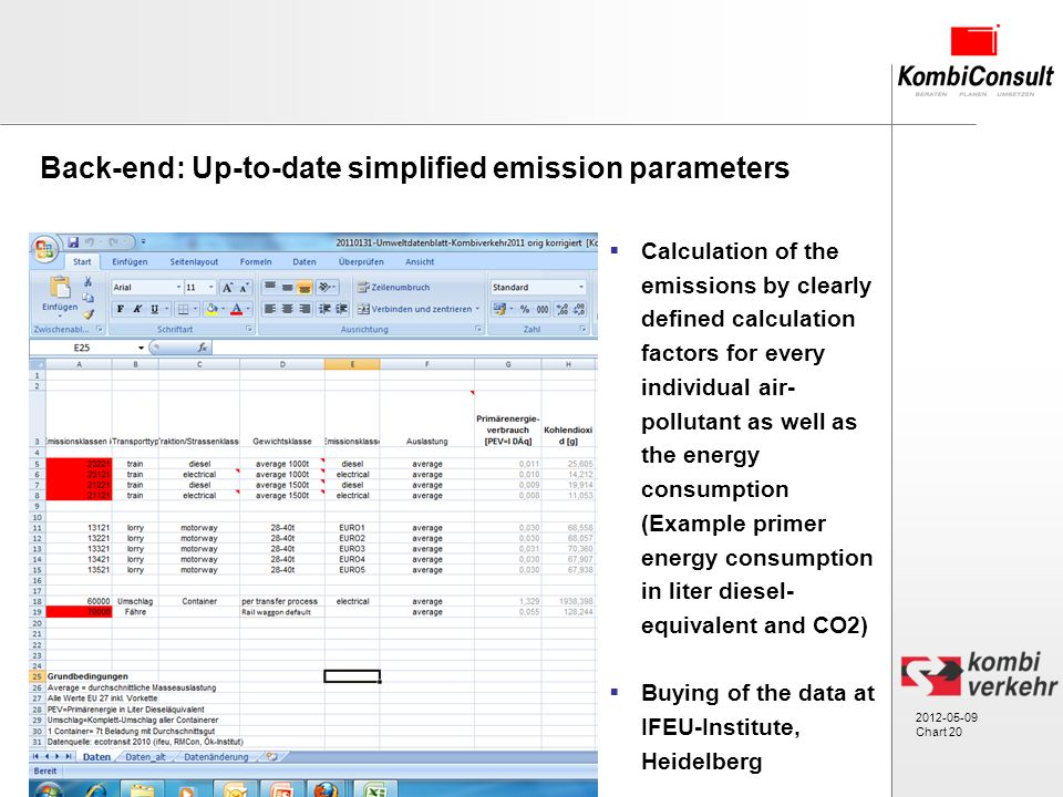 2012-05-09 Chart 20 Calculation of the emissions by clearly defined calculation factors for every individual air- pollutant as well as the energy consumption (Example primer energy consumption in liter diesel- equivalent and CO2) Buying of the data at IFEU-Institute, Heidelberg Back-end: Up-to-date simplified emission parameters