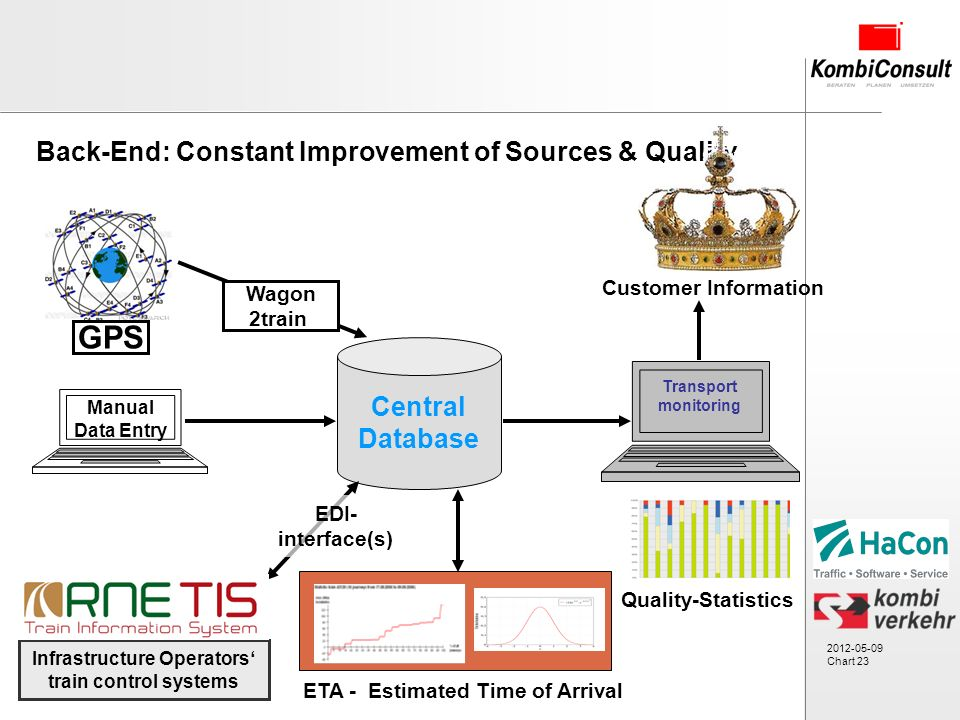 2012-05-09 Chart 23 Back-End: Constant Improvement of Sources & Quality Central Database Manual Data Entry Transport monitoring GPS Infrastructure Operators train control systems Wagon 2train EDI- interface(s) ETA - Estimated Time of Arrival Quality-Statistics Customer Information