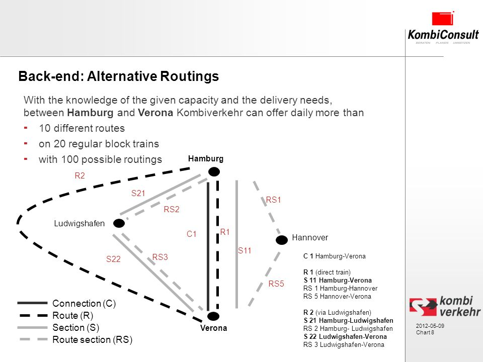 2012-05-09 Chart 8 Back-end: Alternative Routings With the knowledge of the given capacity and the delivery needs, between Hamburg and Verona Kombiverkehr can offer daily more than 10 different routes on 20 regular block trains with 100 possible routings Connection (C) Route (R) Section (S) Route section (RS) C 1 Hamburg-Verona R 1 (direct train) S 11 Hamburg-Verona RS 1 Hamburg-Hannover RS 5 Hannover-Verona R 2 (via Ludwigshafen) S 21 Hamburg-Ludwigshafen RS 2 Hamburg- Ludwigshafen S 22 Ludwigshafen-Verona RS 3 Ludwigshafen-Verona Hamburg S11 C1 S21 S22 RS2 RS3 RS1 RS5 Verona R2 R1 Ludwigshafen Hannover