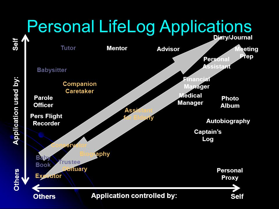 Personal LifeLog Applications Conservator Baby Book Companion Caretaker Babysitter Advisor Mentor Tutor Autobiography Photo Album Personal Assistant Diary/Journal Biography Medical Manager Executor Obituary OthersSelf Assistant for Elderly Application controlled by: Others Self Application used by: Personal Proxy Parole Officer Pers Flight Recorder Meeting Prep Captains Log Trustee Financial Manager