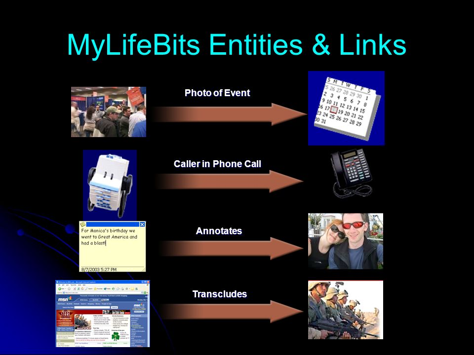 MyLifeBits Entities & Links Annotates Caller in Phone Call Photo of Event Transcludes