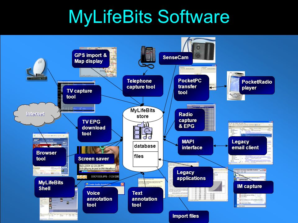 MyLifeBits Software MyLifeBits store database Voice annotation tool Text annotation tool Telephone capture tool TV capture tool TV EPG download tool Radio capture & EPG PocketPC transfer tool PocketRadio player Import files MyLifeBits Shell files Legacy applications Browser tool Internet IM capture MAPI interface Legacy email client GPS import & Map display SenseCam Screen saver