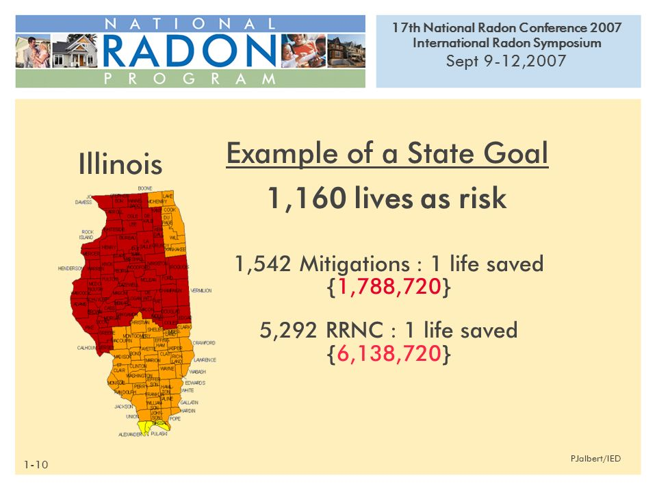 17th National Radon Conference 2007 International Radon Symposium Sept 9-12,2007 PJalbert/IED Example of a State Goal 1,160 lives as risk 1,542 Mitigations : 1 life saved {1,788,720} 5,292 RRNC : 1 life saved {6,138,720} Illinois 1-10