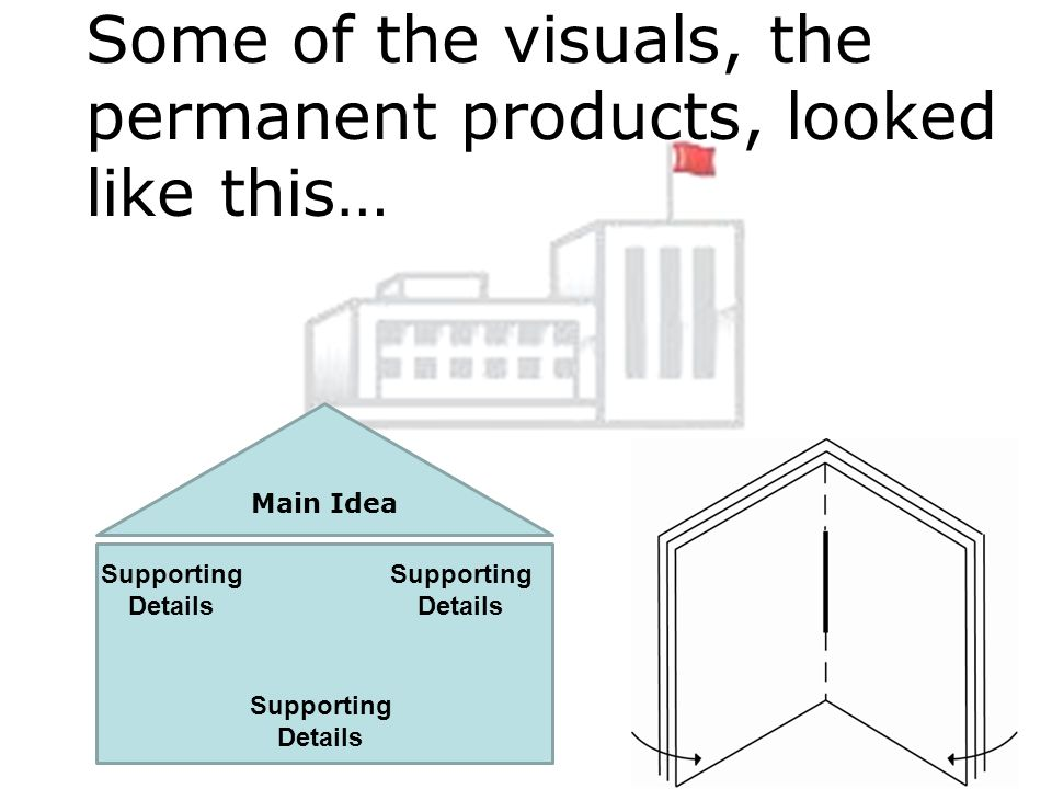 Some of the visuals, the permanent products, looked like this… Main Idea Supporting Details Supporting Details Supporting Details