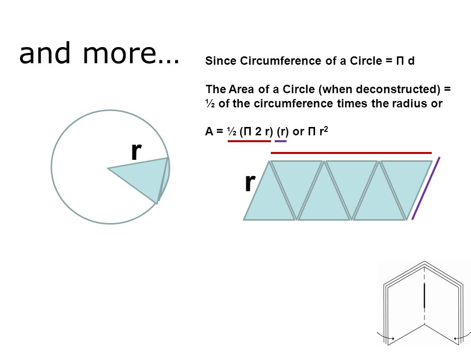 and more… r r Since Circumference of a Circle = Π d The Area of a Circle (when deconstructed) = ½ of the circumference times the radius or A = ½ (Π 2 r) (r) or Π r 2