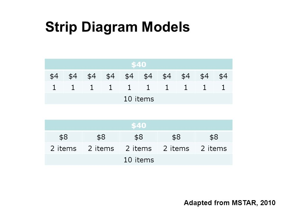 $40 $8 2 items 10 items $40 $4 1111111111 10 items Strip Diagram Models Adapted from MSTAR, 2010