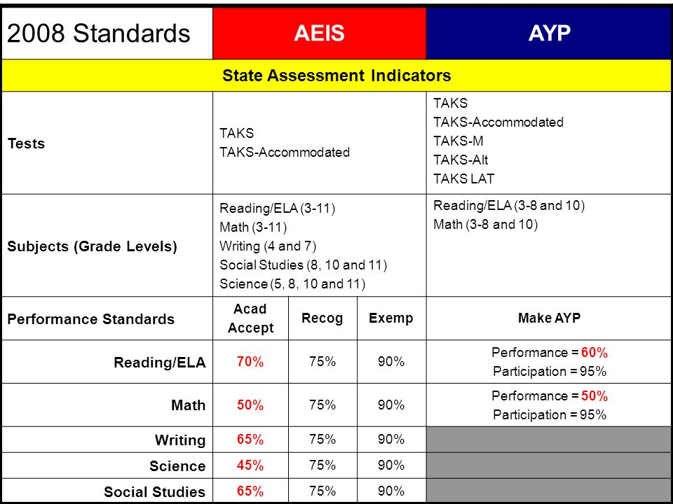 2008 Standards AEISAYP State Assessment Indicators Tests TAKS TAKS-Accommodated TAKS TAKS-Accommodated TAKS-M TAKS-Alt TAKS LAT Subjects (Grade Levels) Reading/ELA (3-11) Math (3-11) Writing (4 and 7) Social Studies (8, 10 and 11) Science (5, 8, 10 and 11) Reading/ELA (3-8 and 10) Math (3-8 and 10) Performance Standards Acad Accept RecogExempMake AYP Reading/ELA 70%75%90% Performance = 60% Participation = 95% Math 50%75%90% Performance = 50% Participation = 95% Writing 65%75%90% Science 45%75%90% Social Studies 65%75%90%