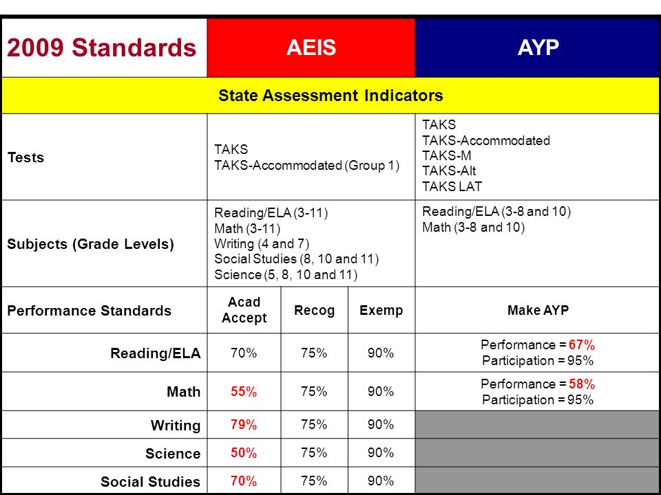 2009 Standards AEISAYP State Assessment Indicators Tests TAKS TAKS-Accommodated (Group 1) TAKS TAKS-Accommodated TAKS-M TAKS-Alt TAKS LAT Subjects (Grade Levels) Reading/ELA (3-11) Math (3-11) Writing (4 and 7) Social Studies (8, 10 and 11) Science (5, 8, 10 and 11) Reading/ELA (3-8 and 10) Math (3-8 and 10) Performance Standards Acad Accept RecogExempMake AYP Reading/ELA 70%75%90% Performance = 67% Participation = 95% Math 55%75%90% Performance = 58% Participation = 95% Writing 79%75%90% Science 50%75%90% Social Studies 70%75%90%
