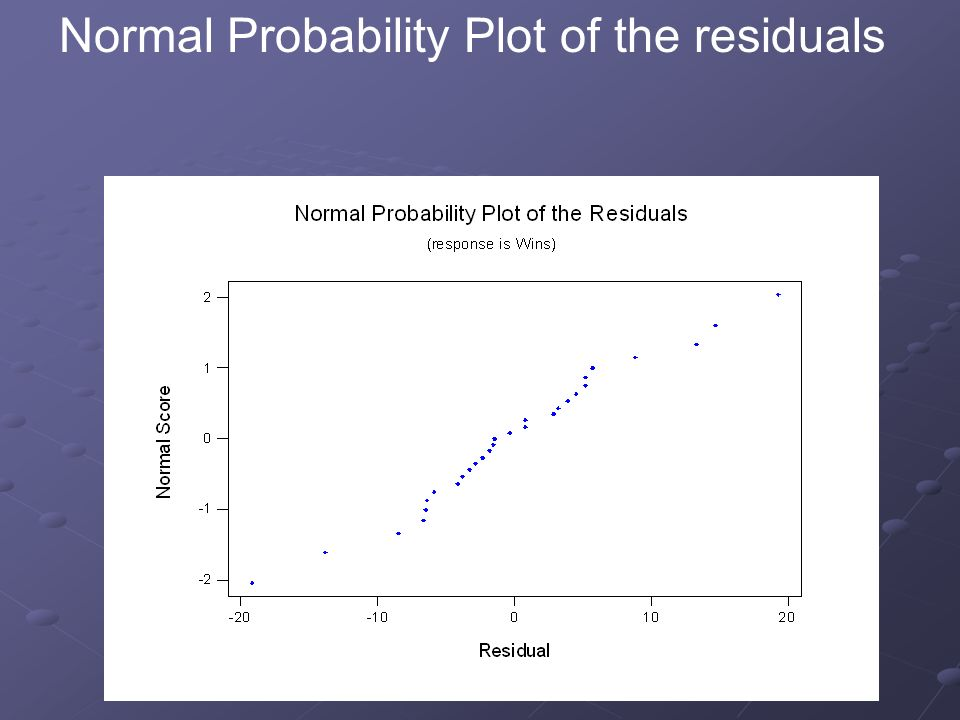 Normal Probability Plot of the residuals