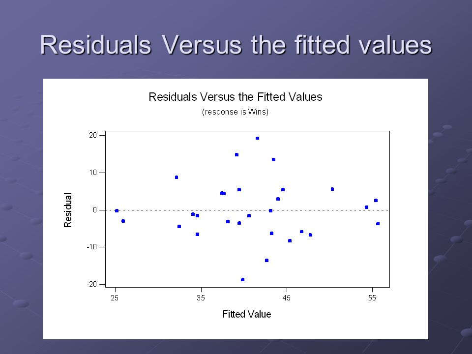 Residuals Versus the fitted values