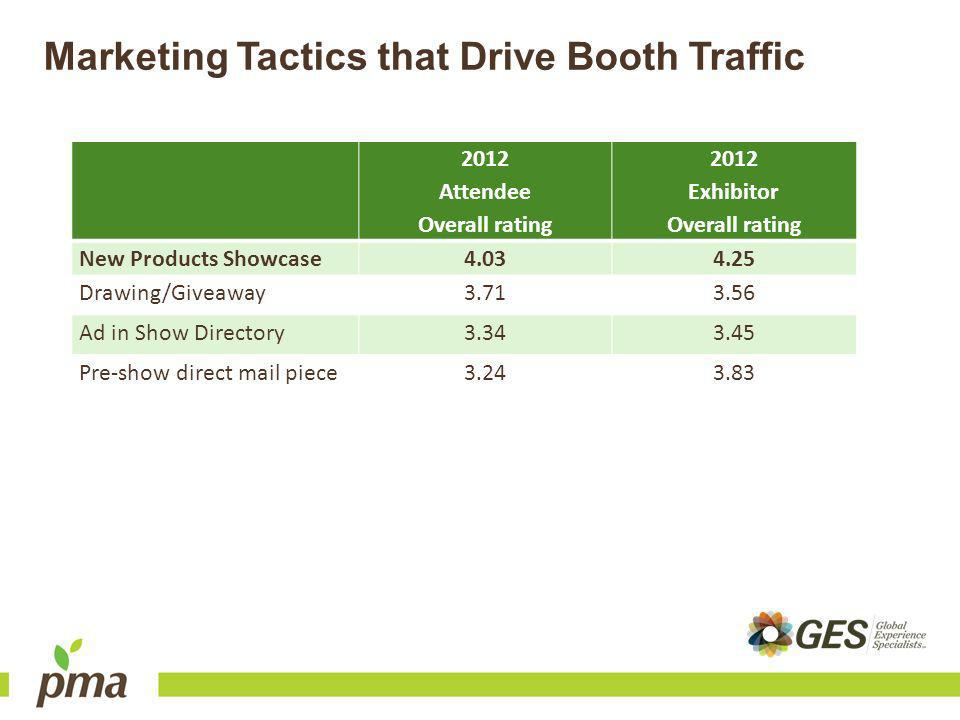 Marketing Tactics that Drive Booth Traffic 2012 Attendee Overall rating 2012 Exhibitor Overall rating New Products Showcase Drawing/Giveaway Ad in Show Directory Pre-show direct mail piece