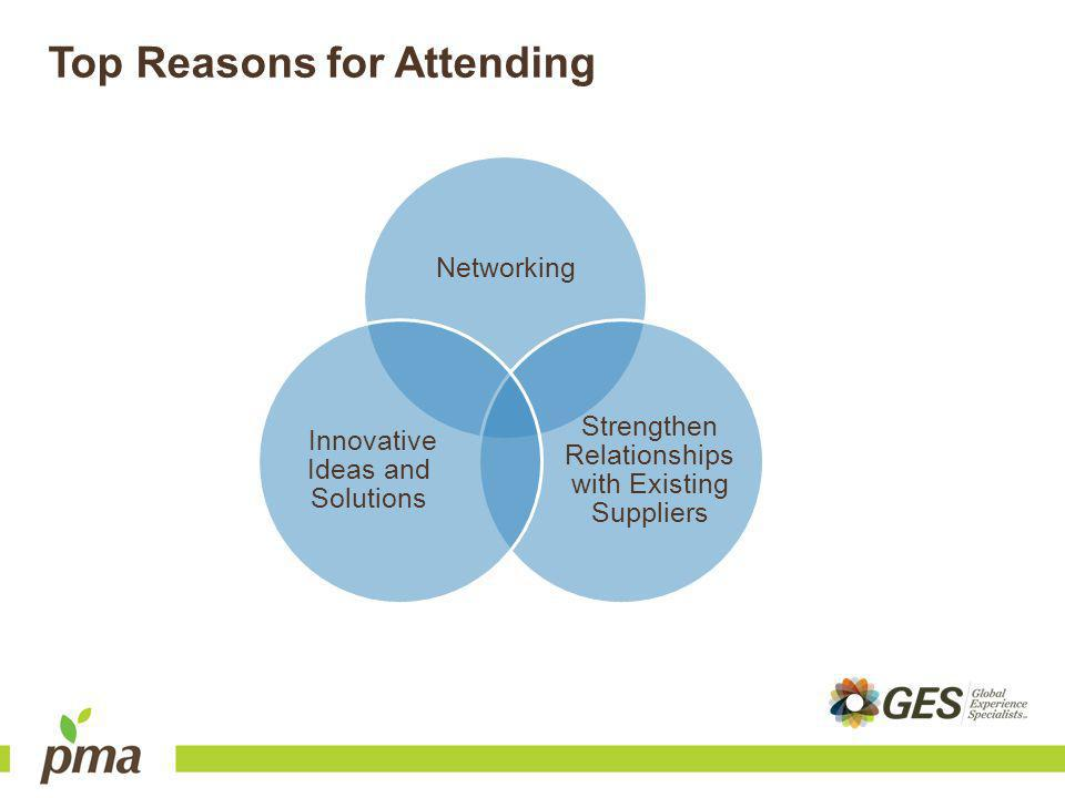 Top Reasons for Attending Networking Strengthen Relationships with Existing Suppliers Innovative Ideas and Solutions