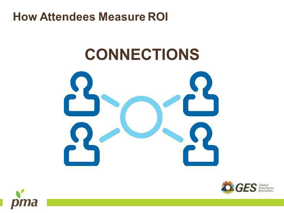 How Attendees Measure ROI CONNECTIONS