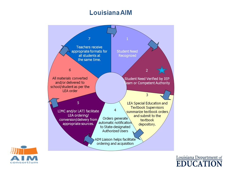 Louisiana AIM