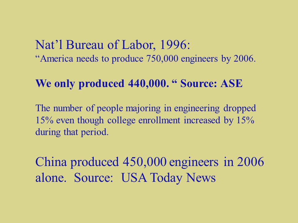 Natl Bureau of Labor, 1996: America needs to produce 750,000 engineers by 2006.