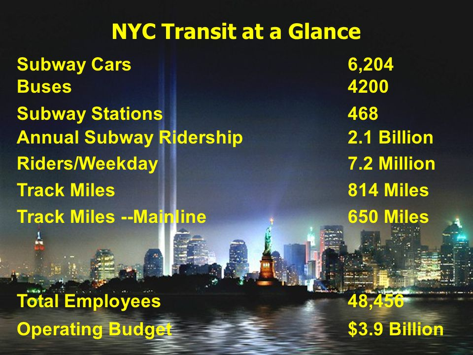 NYC Transit at a Glance Subway Cars6,204 Buses4200 Subway Stations 468 Annual Subway Ridership 2.1 Billion Riders/Weekday7.2 Million Track Miles 814 Miles Track Miles --Mainline 650 Miles Total Employees 48,456 Operating Budget $3.9 Billion