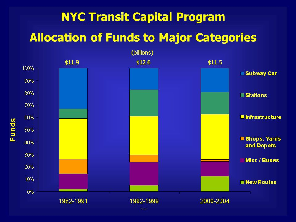 NYC Transit Capital Program Allocation of Funds to Major Categories $11.9$12.6$11.5 (billions)