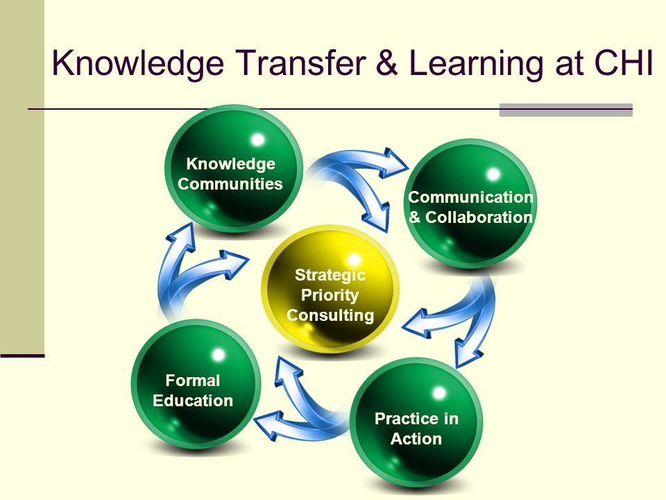 Knowledge Transfer & Learning at CHI Strategic Priority Consulting Knowledge Communities Formal Education Practice in Action Communication & Collaboration