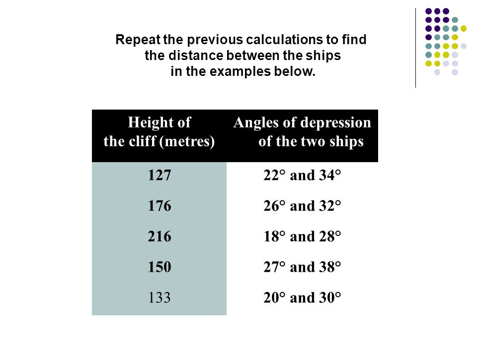 Angles of depression CLIFFCLIFF 120m horizontal 38° 53° Ship1 Ship2 Sea The diagram shows a cliff 120 metres high.