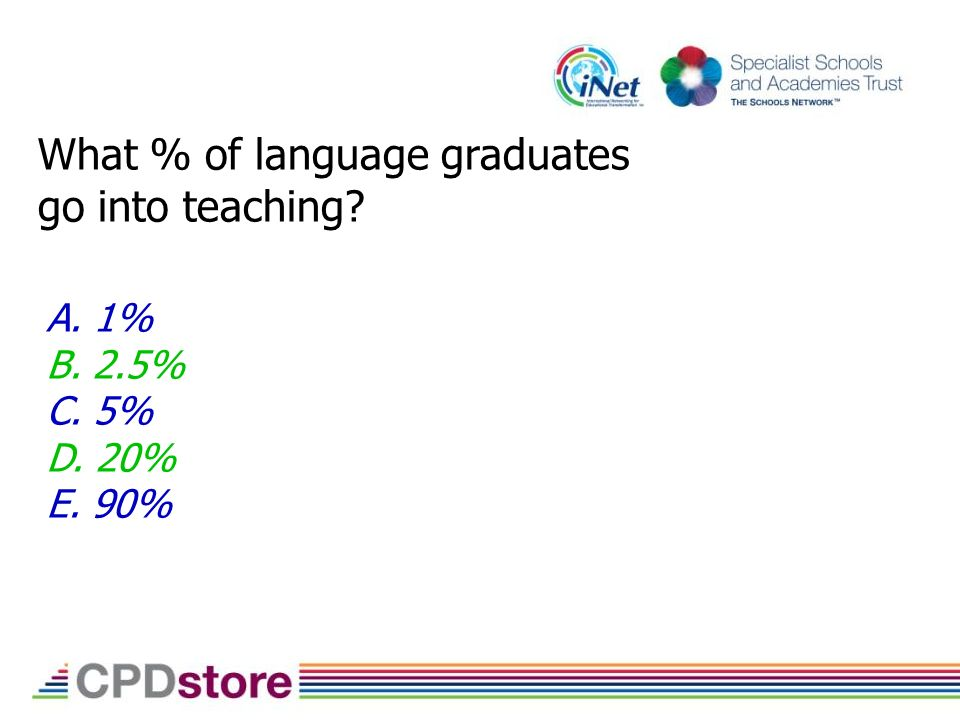 What % of language graduates go into teaching A. 1% B. 2.5% C. 5% D. 20% E. 90%