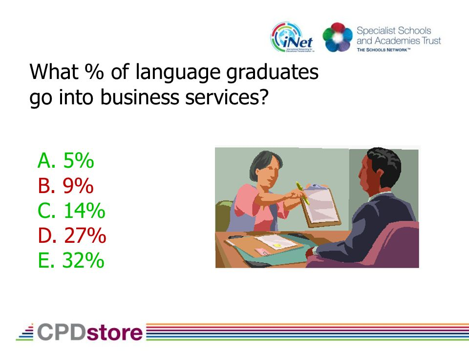 What % of language graduates go into business services A. 5% B. 9% C. 14% D. 27% E. 32%