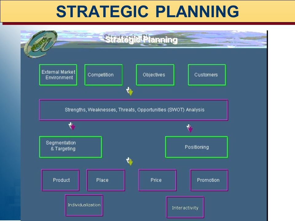 STRATEGIC PLANNING InteractivityIndividualization