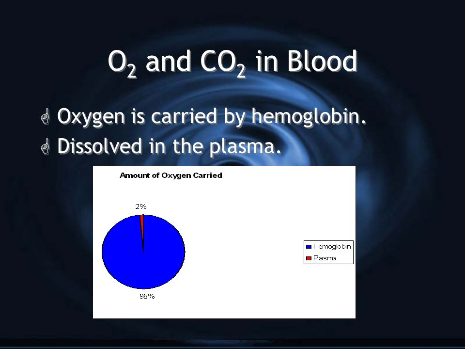 O 2 and CO 2 in Blood G Oxygen is carried by hemoglobin.