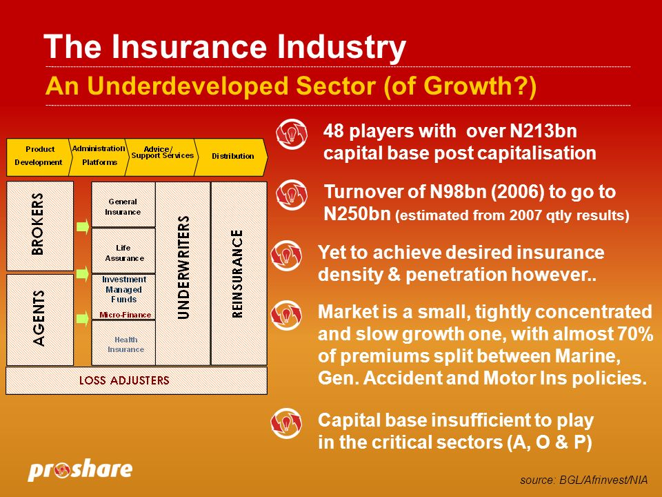 The Insurance Industry An Underdeveloped Sector (of Growth ) 48 players with over N213bn capital base post capitalisation Turnover of N98bn (2006) to go to N250bn (estimated from 2007 qtly results) Yet to achieve desired insurance density & penetration however..