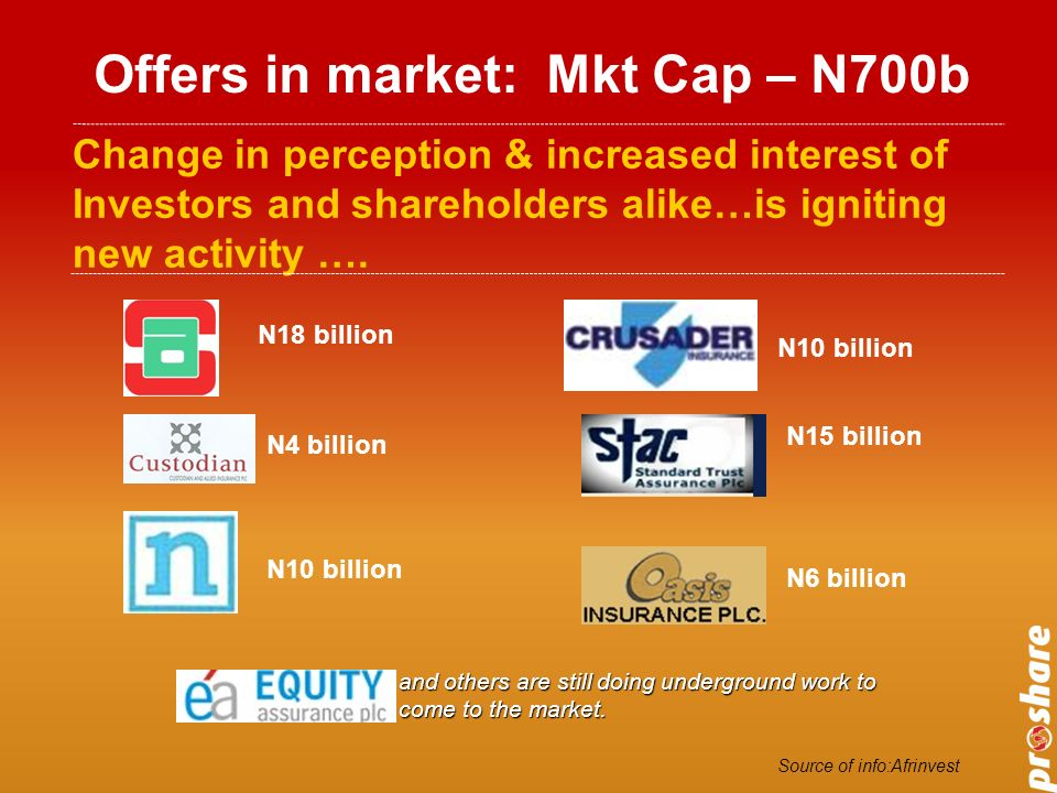 Offers in market: Mkt Cap – N700b Change in perception & increased interest of Investors and shareholders alike…is igniting new activity ….