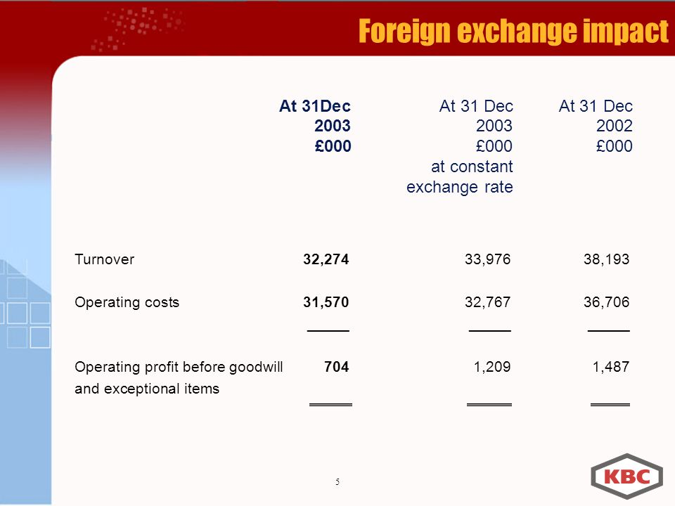 5 Foreign exchange impact Turnover32,27433,97638,193 Operating costs31,57032,76736,706 _______________ Operating profit before goodwill7041,2091,487 and exceptional items At 31DecAt 31 DecAt 31 Dec £000 £000£000 at constant exchange rate