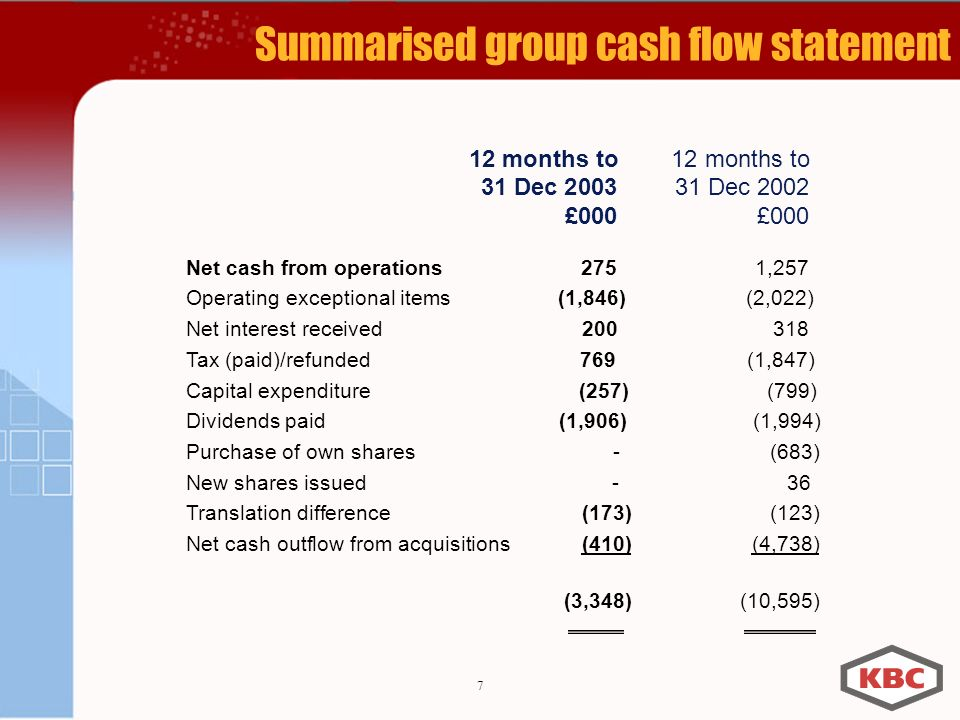 7 Summarised group cash flow statement Net cash from operations 275 1,257 Operating exceptional items (1,846) (2,022) Net interest received Tax (paid)/refunded 769 (1,847) Capital expenditure (257) (799) Dividends paid (1,906) (1,994) Purchase of own shares - (683) New shares issued - 36 Translation difference (173) (123) Net cash outflow from acquisitions (410) (4,738) (3,348) (10,595) 12 months to 31 Dec Dec 2002£000