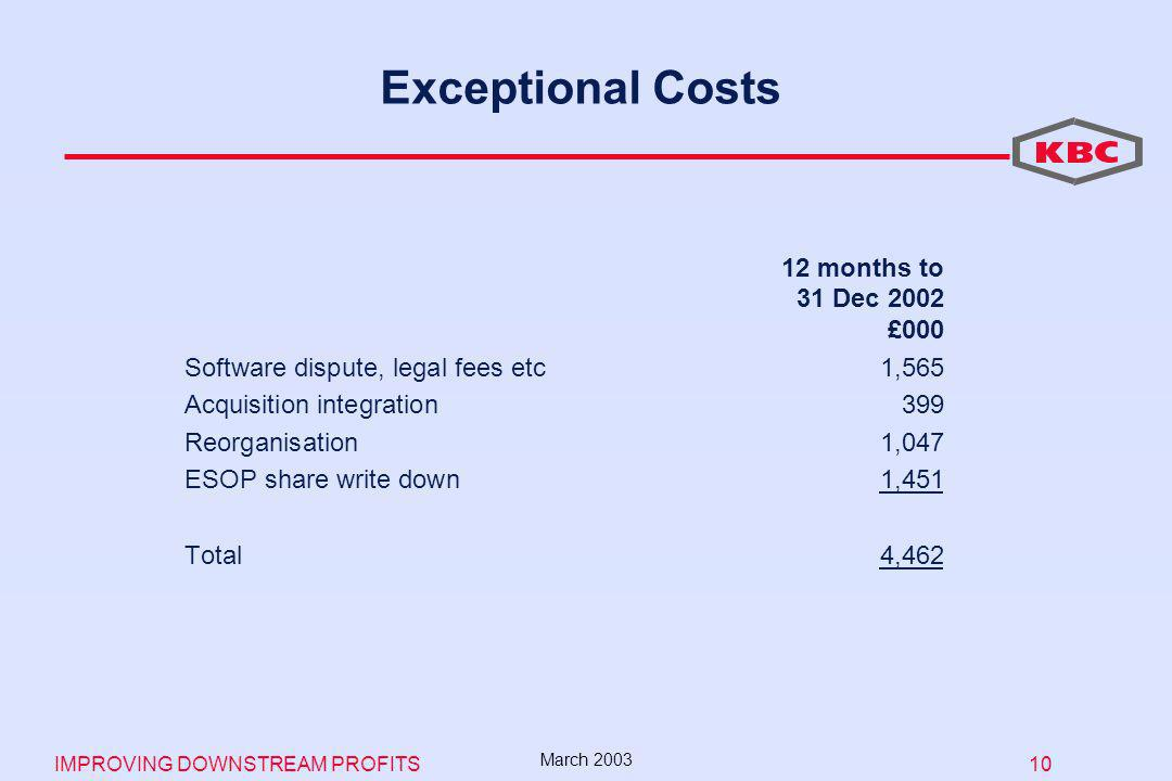 IMPROVING DOWNSTREAM PROFITS 10 March 2003 Exceptional Costs 12 months to 31 Dec 2002 £000 Software dispute, legal fees etc1,565 Acquisition integration399 Reorganisation1,047 ESOP share write down1,451 Total4,462