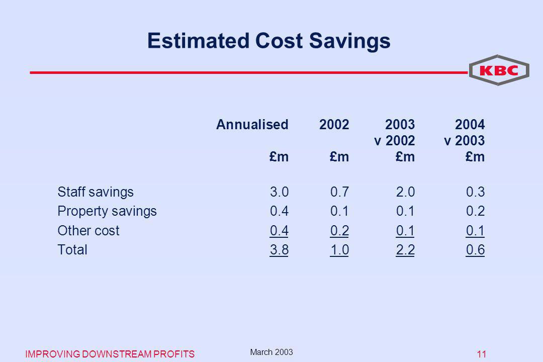 IMPROVING DOWNSTREAM PROFITS 11 March 2003 Estimated Cost Savings Annualised v 2002v 2003 £m£m£m£m Staff savings Property savings Other cost Total