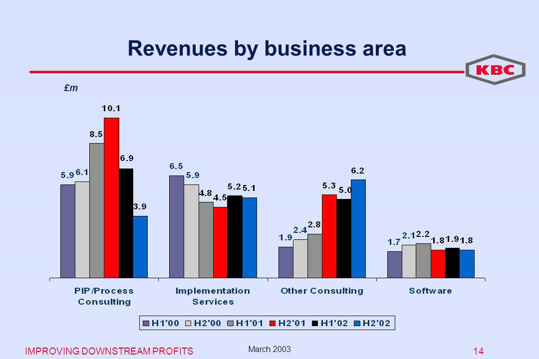 IMPROVING DOWNSTREAM PROFITS 14 March 2003 Revenues by business area £m
