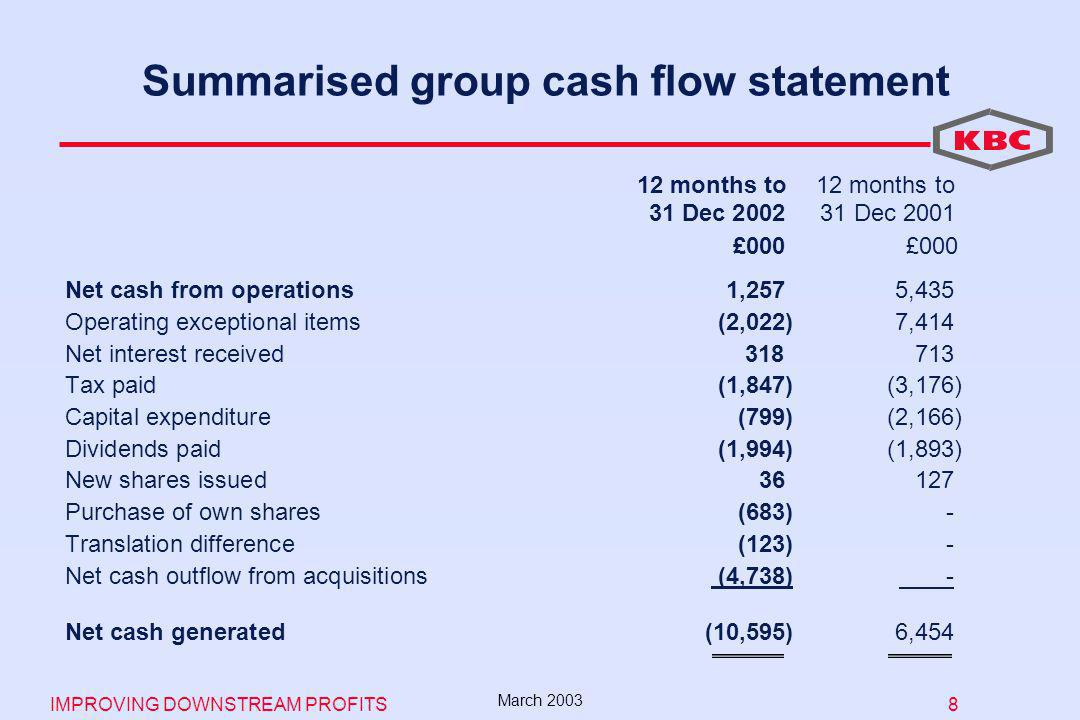 IMPROVING DOWNSTREAM PROFITS 8 March 2003 Summarised group cash flow statement £000 £000 Net cash from operations1,257 5,435 Operating exceptional items (2,022) 7,414 Net interest received Tax paid(1,847) (3,176) Capital expenditure (799) (2,166) Dividends paid(1,994) (1,893) New shares issued Purchase of own shares(683)- Translation difference(123)- Net cash outflow from acquisitions (4,738) - Net cash generated(10,595) 6, months to 31 Dec Dec 2001