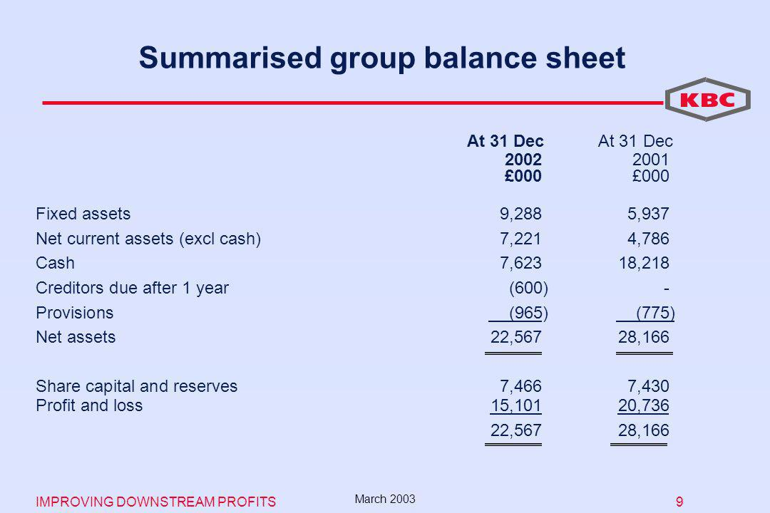 IMPROVING DOWNSTREAM PROFITS 9 March 2003 Summarised group balance sheet £000£000 Fixed assets9,2885,937 Net current assets (excl cash)7,2214,786 Cash7,62318,218 Creditors due after 1 year(600)- Provisions (965) (775) Net assets22,567 28,166 Share capital and reserves7,4667,430 Profit and loss15,101 20,736 22,56728,166 At 31 Dec