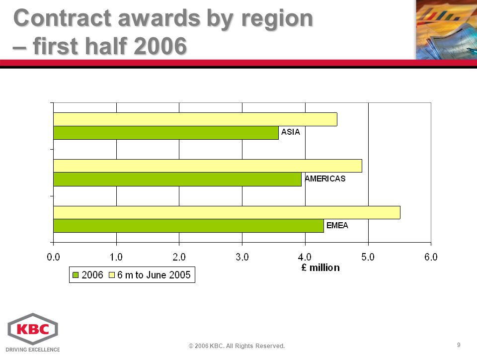 © 2006 KBC. All Rights Reserved. 9 Contract awards by region – first half 2006