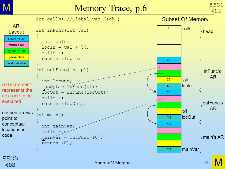 M M EECS498 EECS498 Andrew M Morgan19 Memory Trace, p.6 return value return addr dynamic link parameters local variables int calls; //Global var (ack!) int inFunc(int val) { int locIn; locIn = val + 50; calls++; return (locIn); } int outFunc(int p1) { int locOut; locOut = inFunc(p1); locOut = inFunc(locOut); calls++; return (locOut); } int main() { int mainVar; calls = 0; mainVar = outFunc(10); return (0); } AR Layout