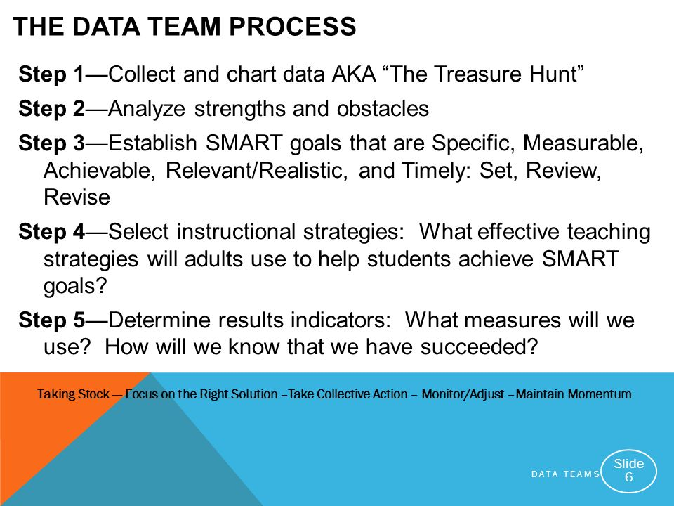 DATA TEAMS Slide 6 THE DATA TEAM PROCESS Step 1Collect and chart data AKA The Treasure Hunt Step 2Analyze strengths and obstacles Step 3Establish SMART goals that are Specific, Measurable, Achievable, Relevant/Realistic, and Timely: Set, Review, Revise Step 4Select instructional strategies: What effective teaching strategies will adults use to help students achieve SMART goals.