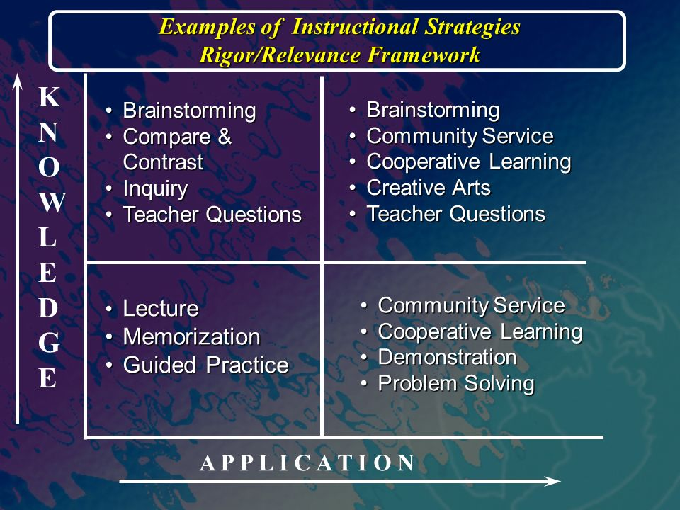KNOWLEDGEKNOWLEDGE A P P L I C A T I O N BrainstormingBrainstorming Compare & ContrastCompare & Contrast InquiryInquiry Teacher QuestionsTeacher Questions Examples of Instructional Strategies Rigor/Relevance Framework BrainstormingBrainstorming Community ServiceCommunity Service Cooperative LearningCooperative Learning Creative ArtsCreative Arts Teacher QuestionsTeacher Questions Community ServiceCommunity Service Cooperative LearningCooperative Learning DemonstrationDemonstration Problem SolvingProblem Solving Lecture Lecture MemorizationMemorization Guided PracticeGuided Practice