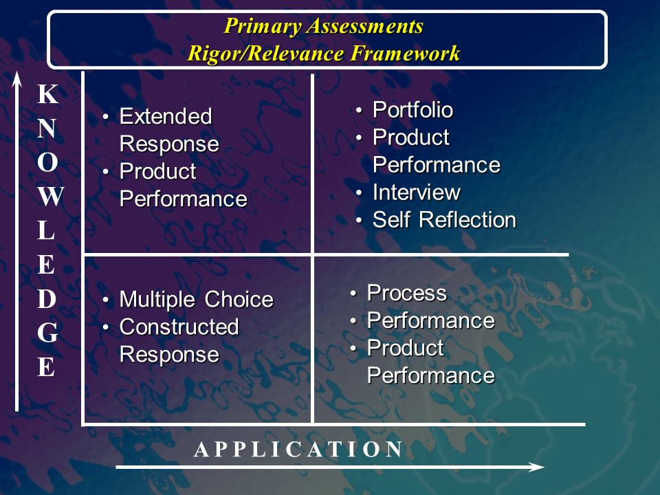 KNOWLEDGEKNOWLEDGE A P P L I C A T I O N Extended Response Extended Response Product Performance Product Performance Primary Assessments Rigor/Relevance Framework Portfolio Portfolio Product Performance Product Performance Interview Interview Self Reflection Self Reflection Process Process Performance Performance Product Performance Product Performance Multiple Choice Multiple Choice Constructed Response Constructed Response