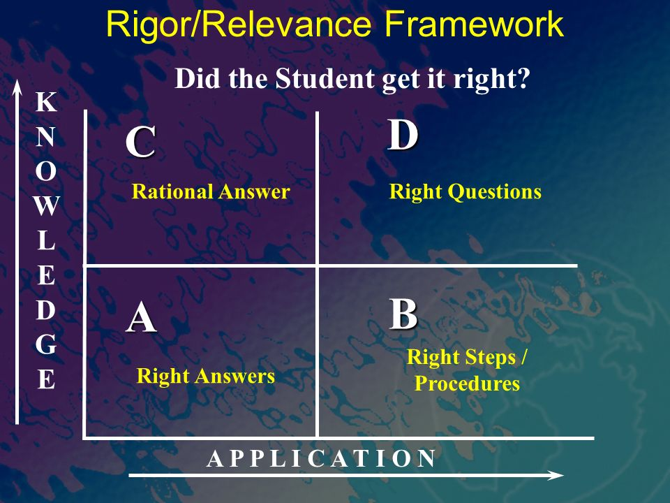 KNOWLEDGEKNOWLEDGE A P P L I C A T I O N A B D C Rigor/Relevance Framework Right Answers Rational AnswerRight Questions Right Steps / Procedures Did the Student get it right