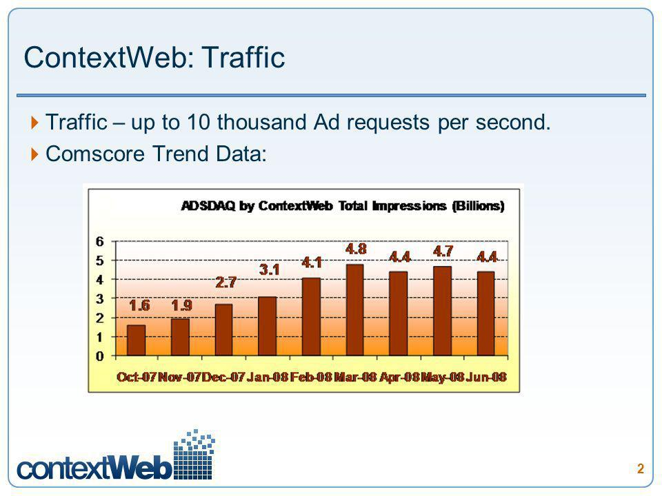 2 ContextWeb: Traffic Traffic – up to 10 thousand Ad requests per second. Comscore Trend Data:
