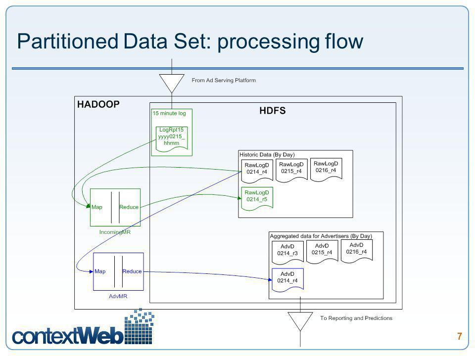 7 Partitioned Data Set: processing flow
