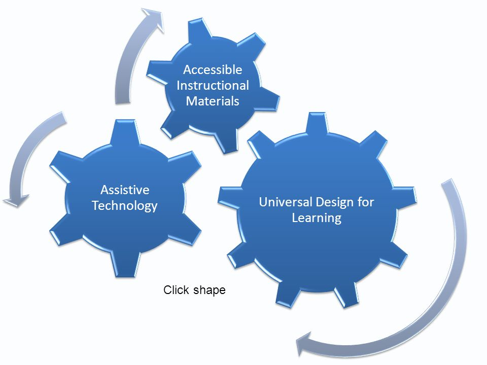 Recommendation for Creating A World-Class System of Education Barrett, Gamm, Gloeckler and Hehir, 2009 Support universal design for learning (UDL) across all grades.