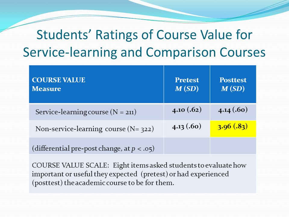 Students Ratings of Course Value for Service-learning and Comparison Courses COURSE VALUE Measure Pretest M (SD) Posttest M (SD) Service-learning course (N = 211) 4.10 (.62)4.14 (.60) Non-service-learning course (N= 322) 4.13 (.60)3.96 (.83) (differential pre-post change, at p <.05) COURSE VALUE SCALE: Eight items asked students to evaluate how important or useful they expected (pretest) or had experienced (posttest) the academic course to be for them.