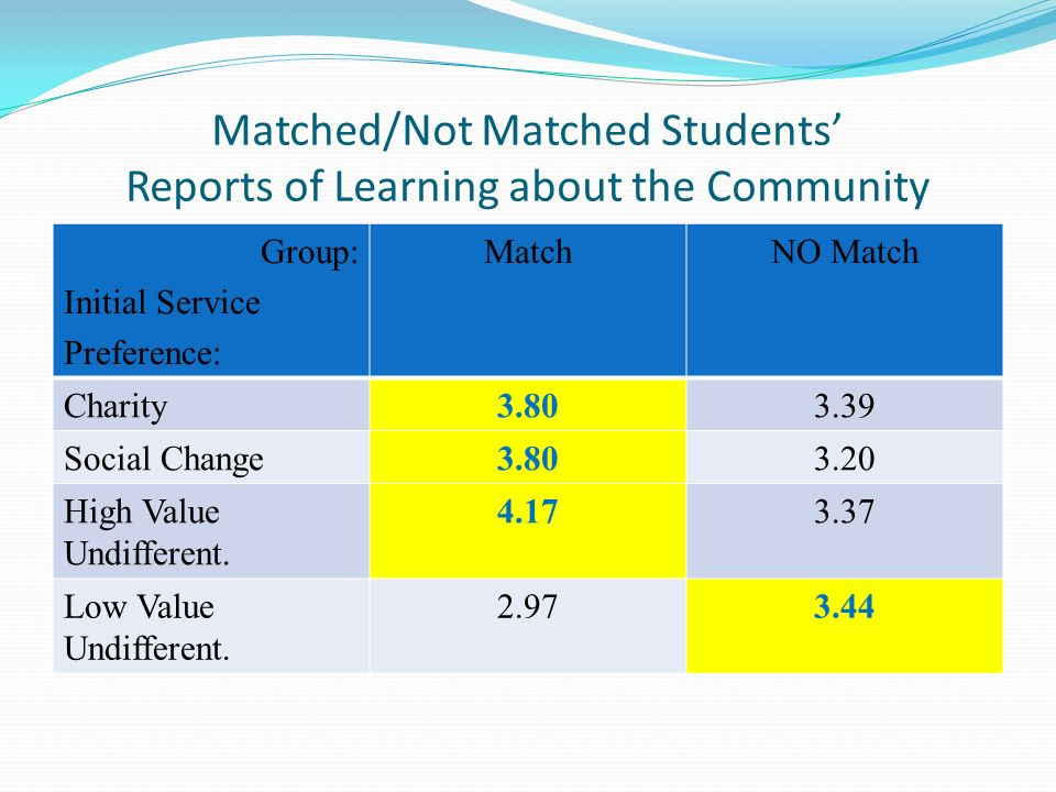 Matched/Not Matched Students Reports of Learning about the Community Group: Initial Service Preference: MatchNO Match Charity3.803.39 Social Change3.803.20 High Value Undifferent.