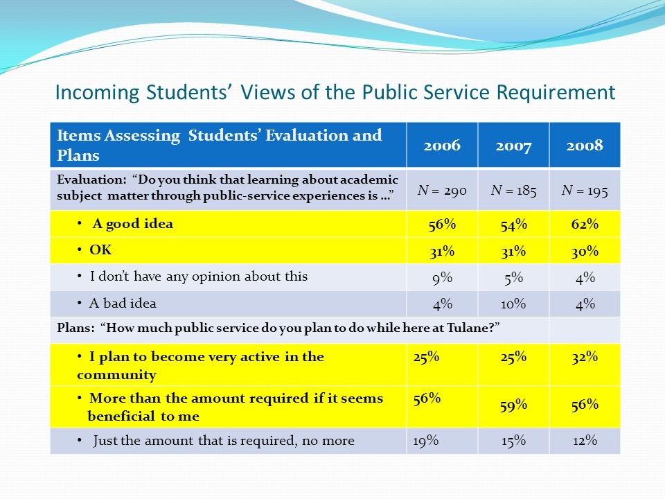 Incoming Students Views of the Public Service Requirement Items Assessing Students Evaluation and Plans 200620072008 Evaluation: Do you think that learning about academic subject matter through public-service experiences is … N = 290N = 185N = 195 A good idea 56%54%62% OK 31% 30% I dont have any opinion about this 9%5%4% A bad idea 4%10%4% Plans: How much public service do you plan to do while here at Tulane.