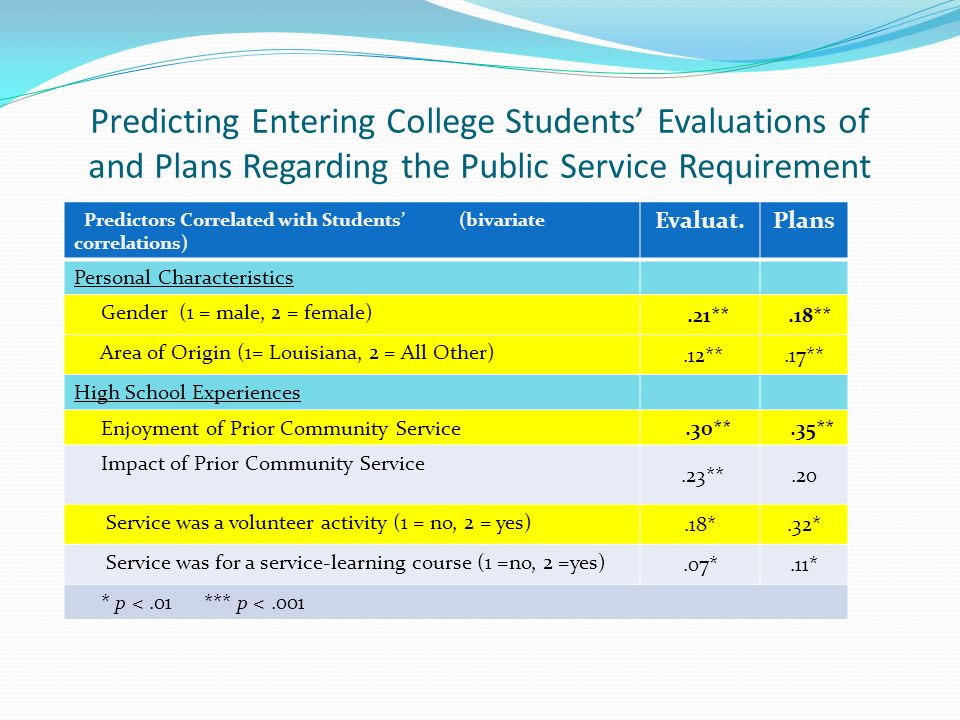 Predicting Entering College Students Evaluations of and Plans Regarding the Public Service Requirement Predictors Correlated with Students (bivariate correlations) Evaluat.Plans Personal Characteristics Gender (1 = male, 2 = female).21**.18** Area of Origin (1= Louisiana, 2 = All Other).12**.17** High School Experiences Enjoyment of Prior Community Service.30**.35** Impact of Prior Community Service.23**.20 Service was a volunteer activity (1 = no, 2 = yes).18*.32* Service was for a service-learning course (1 =no, 2 =yes).07*.11* * p <.01 *** p <.001